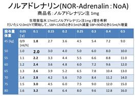 血圧 ノルアドレナリン